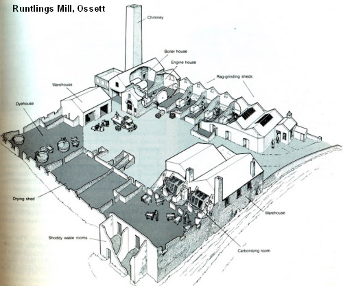 textile mill business plan